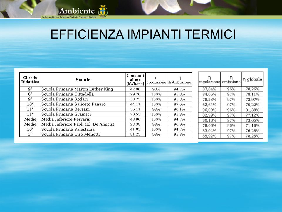 EFFICIENZA IMPIANTI TERMICI