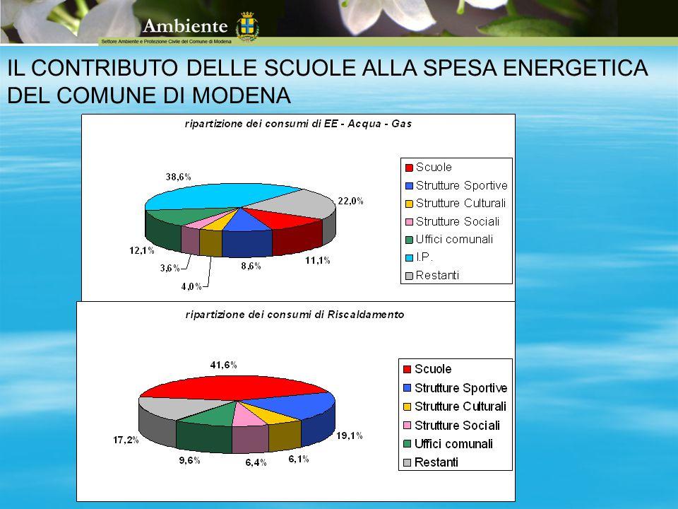 IL CONTRIBUTO DELLE SCUOLE ALLA SPESA ENERGETICA DEL COMUNE DI MODENA
