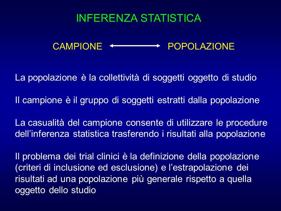 INFERENZA STATISTICA La popolazione è la collettività di soggetti oggetto di studio Il campione è il gruppo di soggetti estratti dalla popolazione La