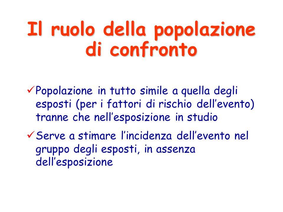 Popolazione in tutto simile a quella degli esposti (per i fattori di rischio dell'evento) tranne che nell'esposizione in studio Serve a stimare l'inci