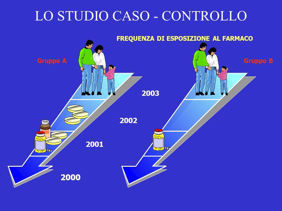 LO STUDIO CASO - CONTROLLO FREQUENZA DI ESPOSIZIONE AL FARMACO 2003 2002 2001 2000 Gruppo AGruppo B