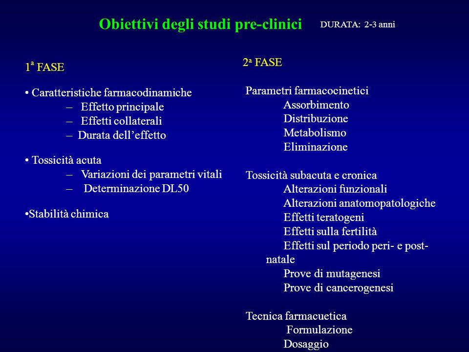 Sperimentazioni cliniche di fase I OBIETTIVI Tollerabilità nell'uomo Dati di farmacocinetica Schema di dosaggio da impiegare nella fase II SOGGETTI Da 20 a 80 volontari sani (o pazienti in caso di farmaci ad alta tossicità) DURATA 1-2 anni