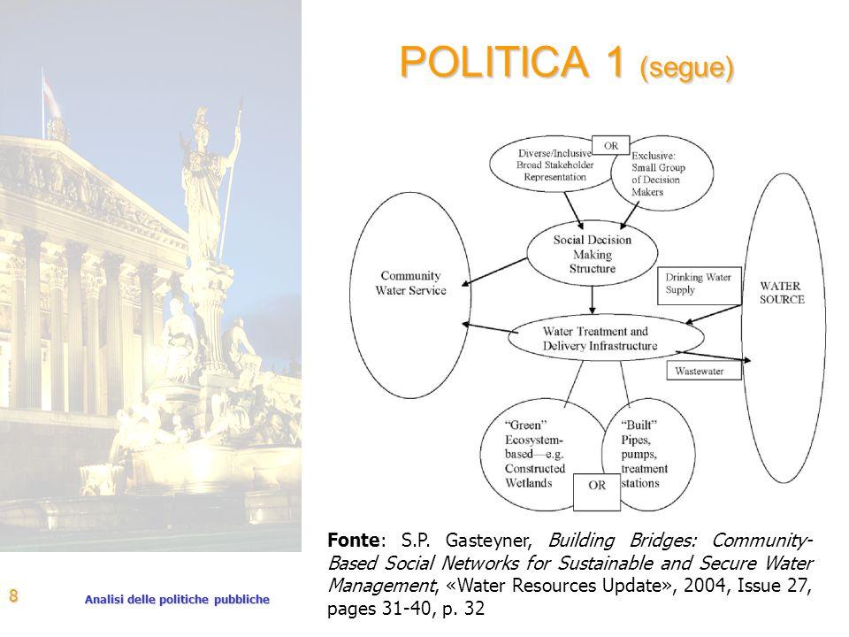 Analisi delle politiche pubbliche 8 POLITICA 1 (segue) Fonte: S.P.