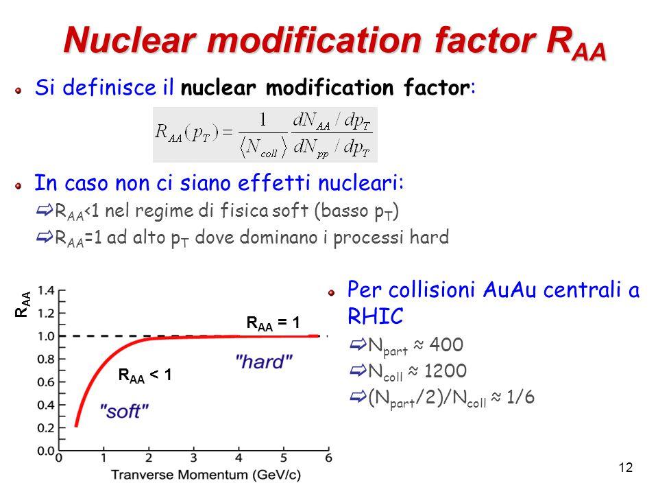 12 Si definisce il nuclear modification factor: In caso non ci siano effetti nucleari:  R AA <1 nel regime di fisica soft (basso p T )  R AA =1 ad alto p T dove dominano i processi hard Nuclear modification factor R AA Per collisioni AuAu centrali a RHIC  N part ≈ 400  N coll ≈ 1200  (N part /2)/N coll ≈ 1/6 R AA < 1 R AA = 1 R AA