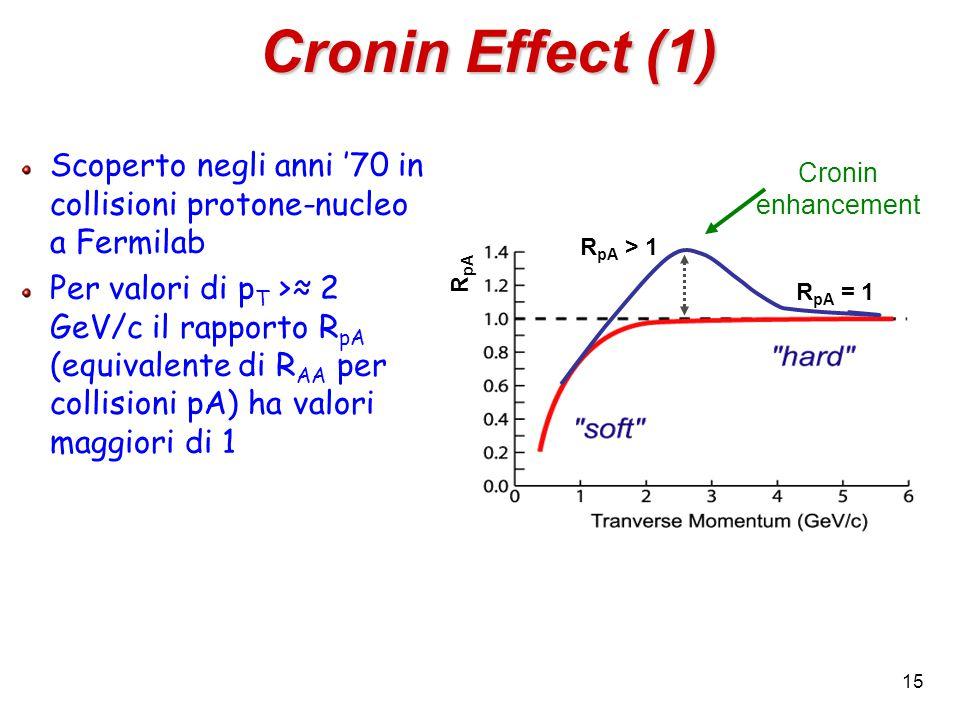 15 Scoperto negli anni '70 in collisioni protone-nucleo a Fermilab Per valori di p T >≈ 2 GeV/c il rapporto R pA (equivalente di R AA per collisioni pA) ha valori maggiori di 1 Cronin Effect (1) R pA = 1 R pA R pA > 1 Cronin enhancement