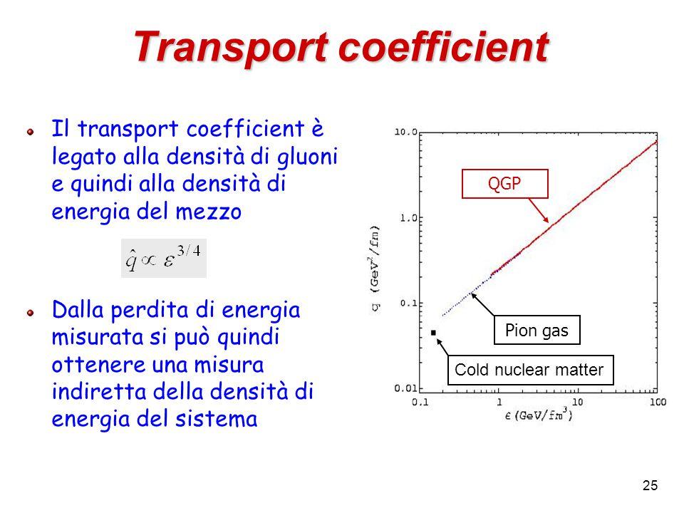 25 Transport coefficient Il transport coefficient è legato alla densità di gluoni e quindi alla densità di energia del mezzo Dalla perdita di energia misurata si può quindi ottenere una misura indiretta della densità di energia del sistema Pion gas Cold nuclear matter QGP