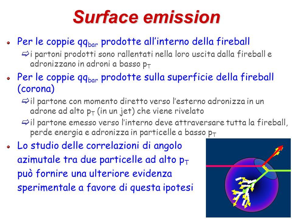 36 Surface emission Per le coppie qq bar prodotte all'interno della fireball  i partoni prodotti sono rallentati nella loro uscita dalla fireball e a