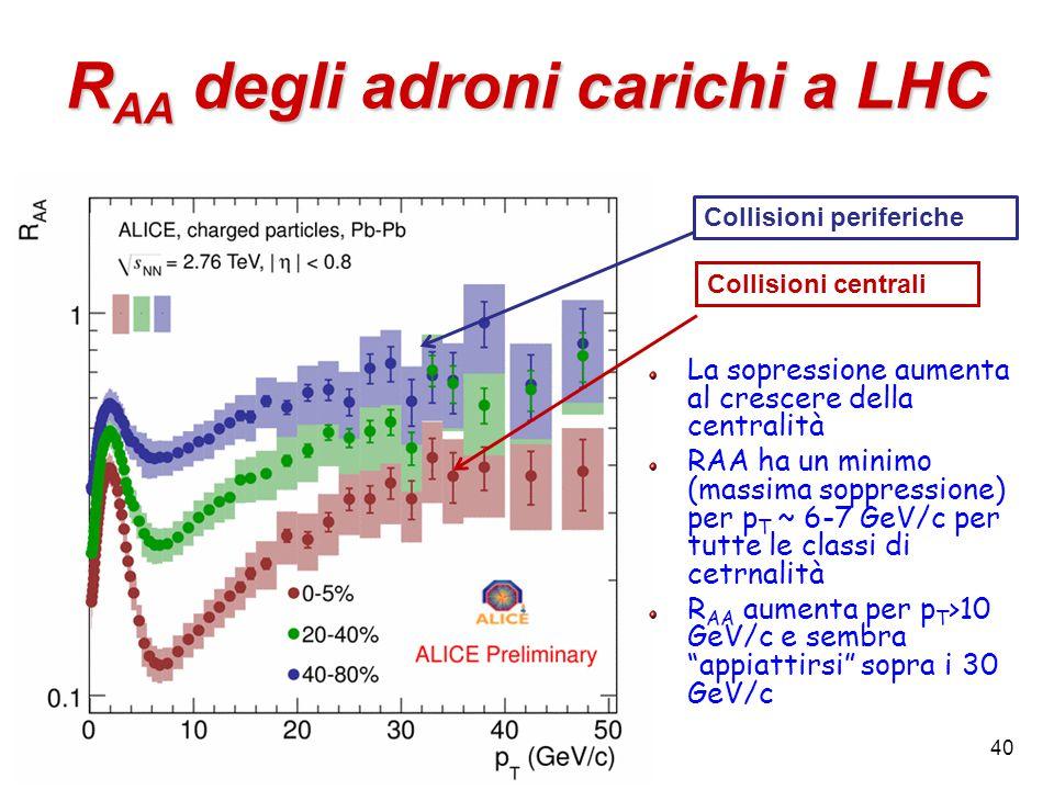 40 R AA degli adroni carichi a LHC Collisioni periferiche Collisioni centrali La sopressione aumenta al crescere della centralità RAA ha un minimo (massima soppressione) per p T ~ 6-7 GeV/c per tutte le classi di cetrnalità R AA aumenta per p T >10 GeV/c e sembra appiattirsi sopra i 30 GeV/c