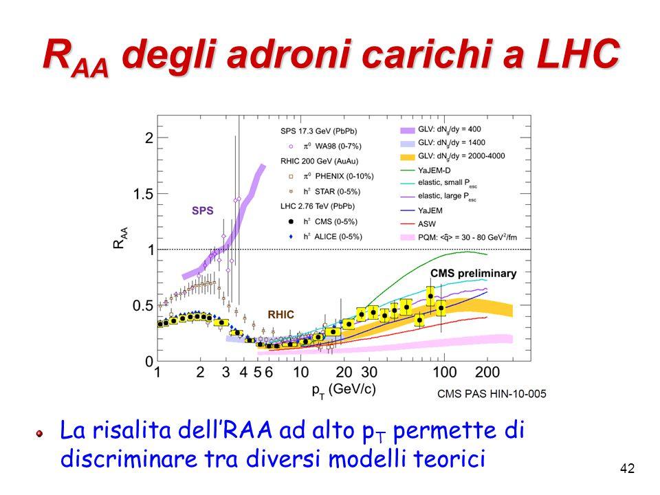 42 R AA degli adroni carichi a LHC La risalita dell'RAA ad alto p T permette di discriminare tra diversi modelli teorici