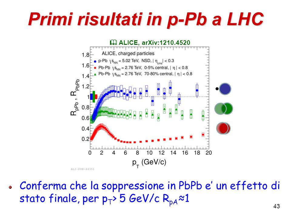 43 Primi risultati in p-Pb a LHC Conferma che la soppressione in PbPb e' un effetto di stato finale, per p T > 5 GeV/c R pA ≈1  ALICE, arXiv:1210.452