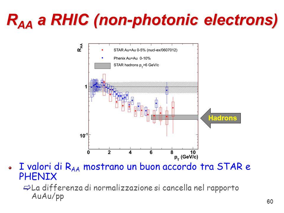 60 R AA a RHIC (non-photonic electrons) I valori di R AA mostrano un buon accordo tra STAR e PHENIX  La differenza di normalizzazione si cancella nel rapporto AuAu/pp Hadrons