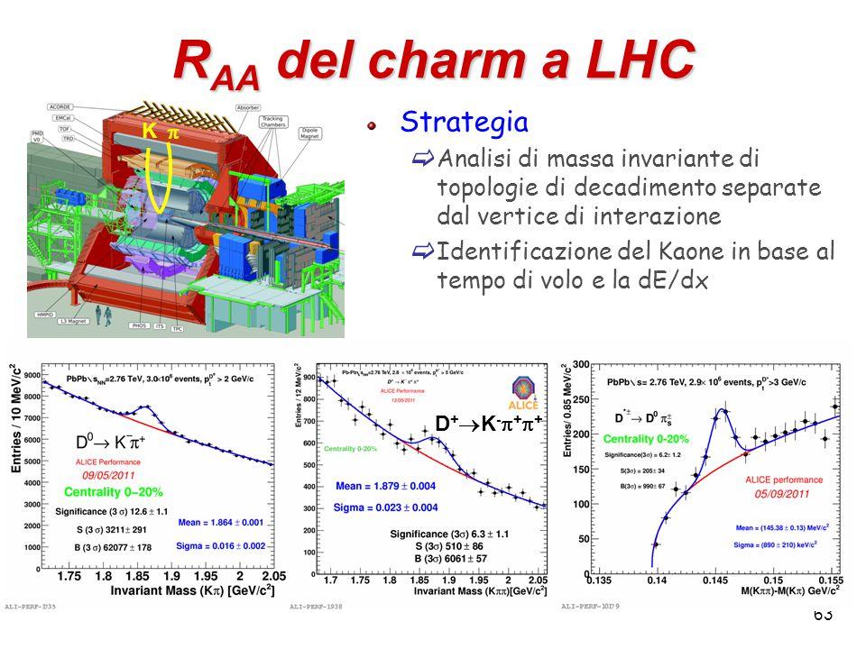 63 R AA del charm a LHC Strategia  Analisi di massa invariante di topologie di decadimento separate dal vertice di interazione  Identificazione del Kaone in base al tempo di volo e la dE/dx K  D+K-++D+K-++