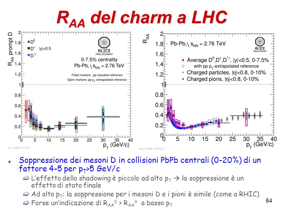 64 R AA del charm a LHC Soppressione dei mesoni D in collisioni PbPb centrali (0-20%) di un fattore 4-5 per p T >5 GeV/c  L'effetto dello shadowing è piccolo ad alto p T  la soppressione è un effetto di stato finale  Ad alto p T : la soppressione per i mesoni D e i pioni è simile (come a RHIC)  Forse un'indicazione di R AA D > R AA π a basso p T