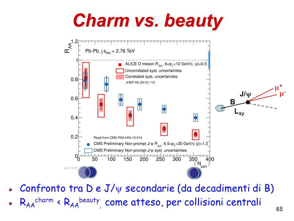 65 Charm vs. beauty Confronto tra D e J/  secondarie (da decadimenti di B) R AA charm < R AA beauty, come atteso, per collisioni centrali L xy B J/ 