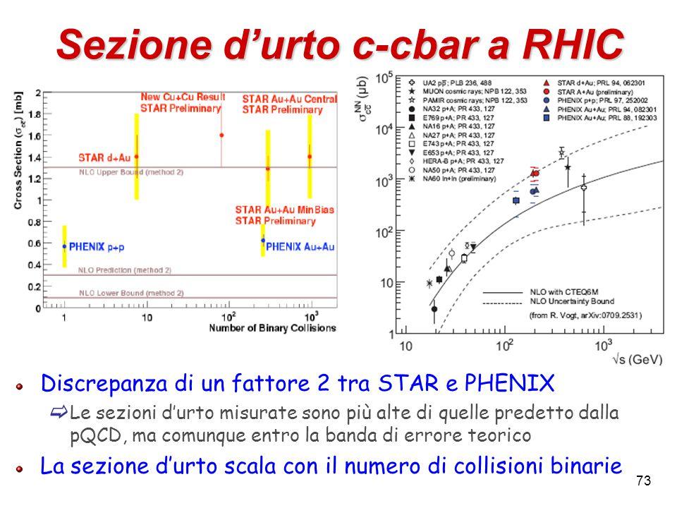 73 Sezione d'urto c-cbar a RHIC Discrepanza di un fattore 2 tra STAR e PHENIX  Le sezioni d'urto misurate sono più alte di quelle predetto dalla pQCD, ma comunque entro la banda di errore teorico La sezione d'urto scala con il numero di collisioni binarie
