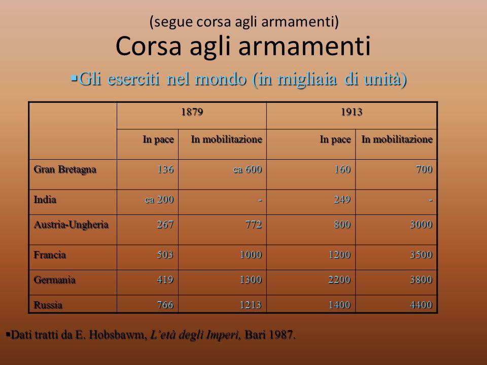 (segue corsa agli armamenti) 18791913 In pace In mobilitazione In pace In mobilitazione Gran Bretagna 136 ca 600 160700 India ca 200 -249- Austria-Ung