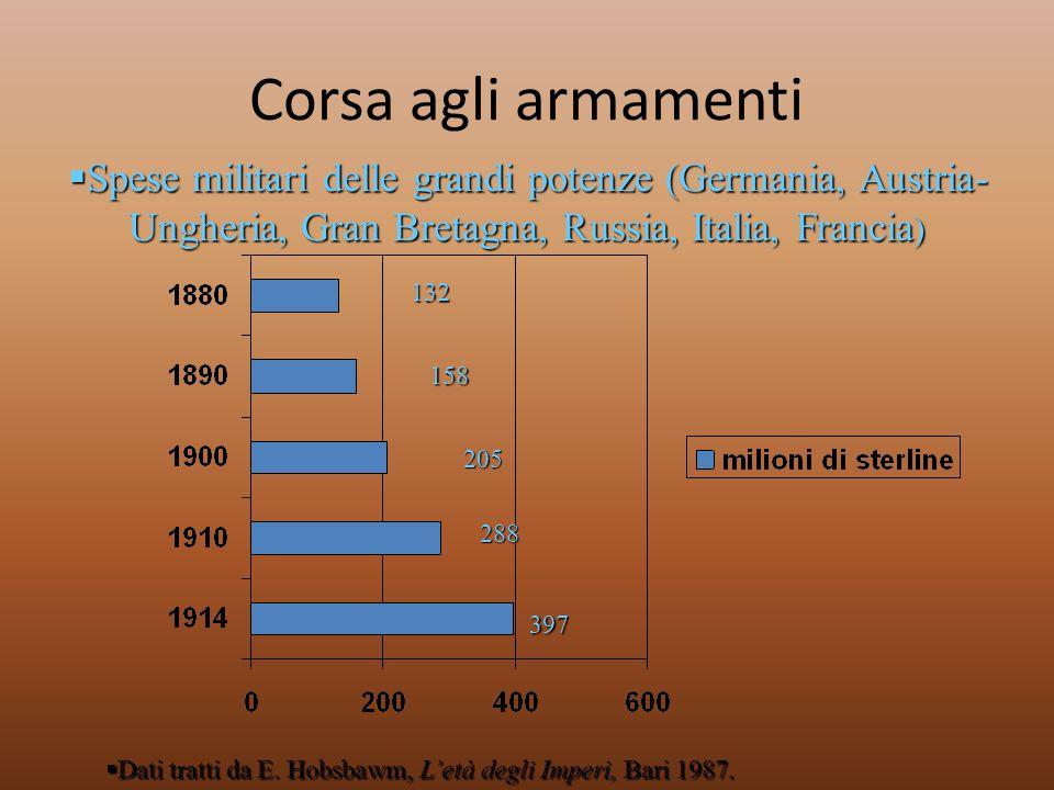 132 158 205 288 397  Spese militari delle grandi potenze (Germania, Austria- Ungheria, Gran Bretagna, Russia, Italia, Francia )  Dati tratti da E. H