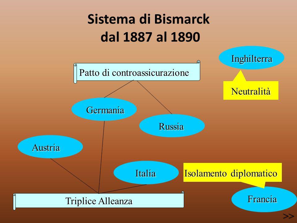 Sistema di Bismarck dal 1887 al 1890 Triplice Alleanza Austria Austria Germania Germania Italia Italia Russia Russia Inghilterra Inghilterra Isolament