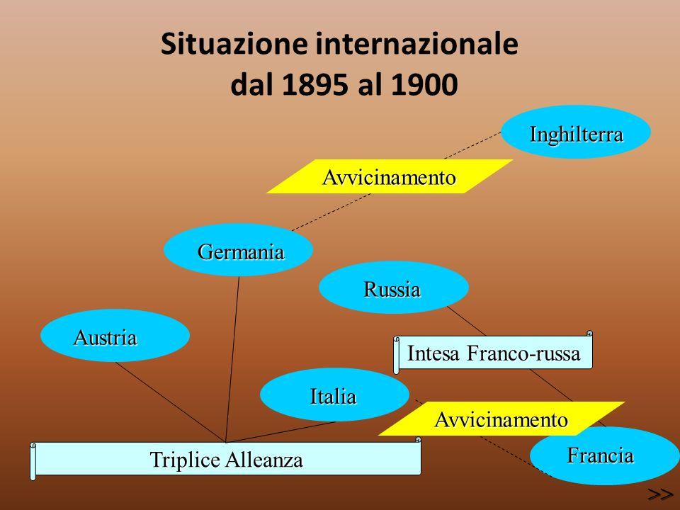 Situazione internazionale dal 1895 al 1900 Triplice Alleanza Austria Austria Germania Germania Italia Italia Russia Russia Inghilterra Inghilterra Fra