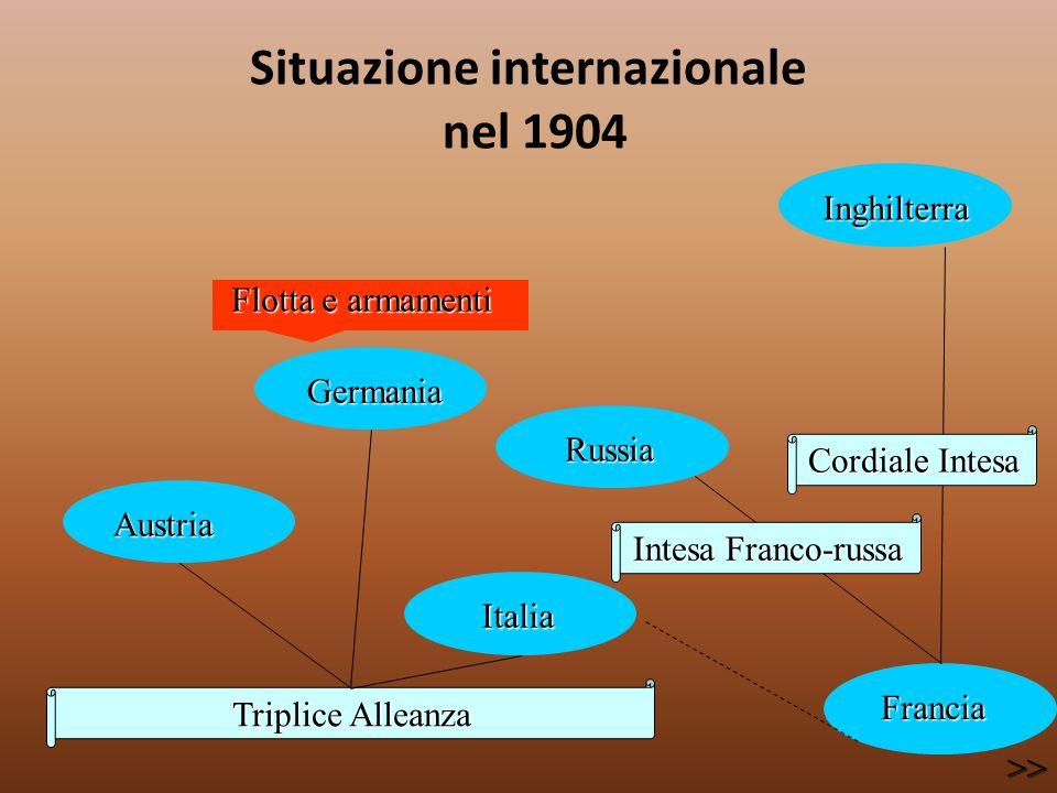 Situazione internazionale nel 1904 Triplice Alleanza Austria Austria Germania Germania Italia Italia Russia Russia Inghilterra Inghilterra Francia Fra
