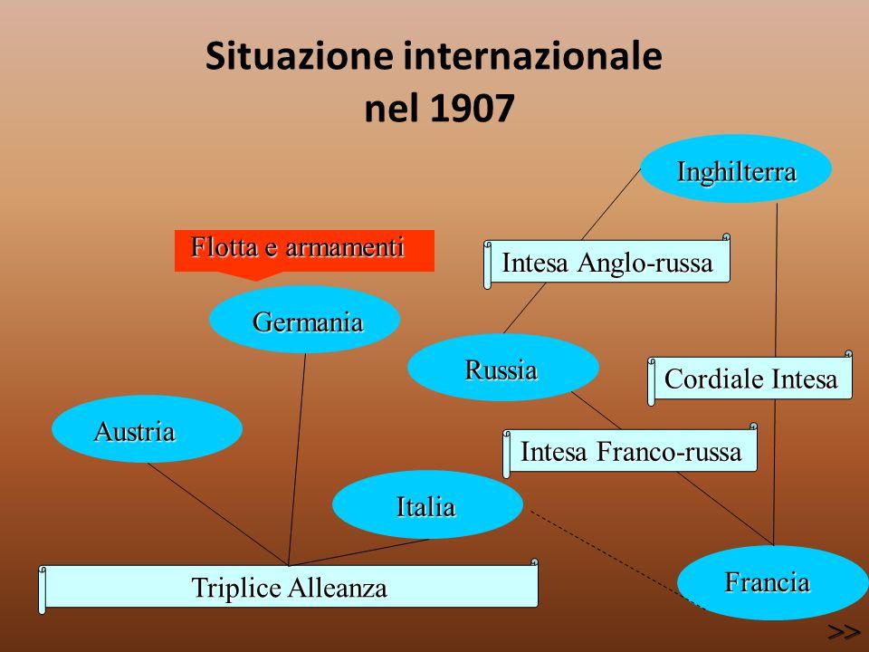 Situazione internazionale nel 1907 Triplice Alleanza Austria Austria Germania Germania Italia Italia Russia Russia Inghilterra Inghilterra Francia Fra