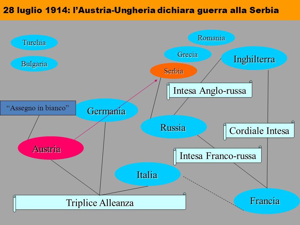 28 luglio 1914: l'Austria-Ungheria dichiara guerra alla Serbia Triplice Alleanza Austria Austria Germania Germania Italia Italia Russia Russia Inghilt
