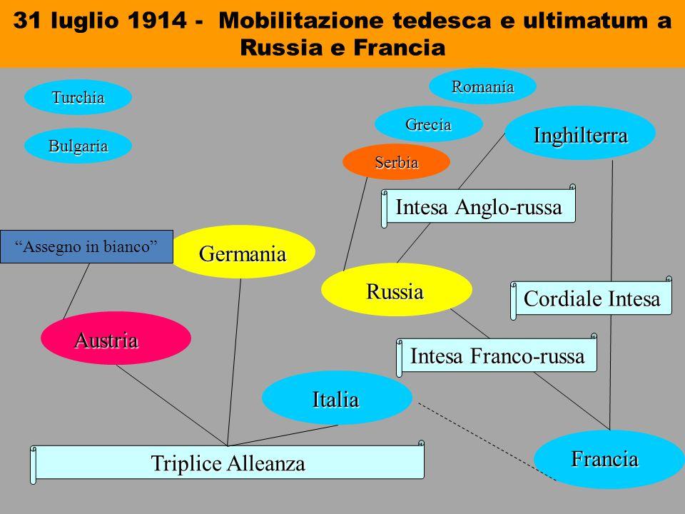31 luglio 1914 - Mobilitazione tedesca e ultimatum a Russia e Francia Triplice Alleanza Austria Austria Germania Germania Italia Italia Russia Russia