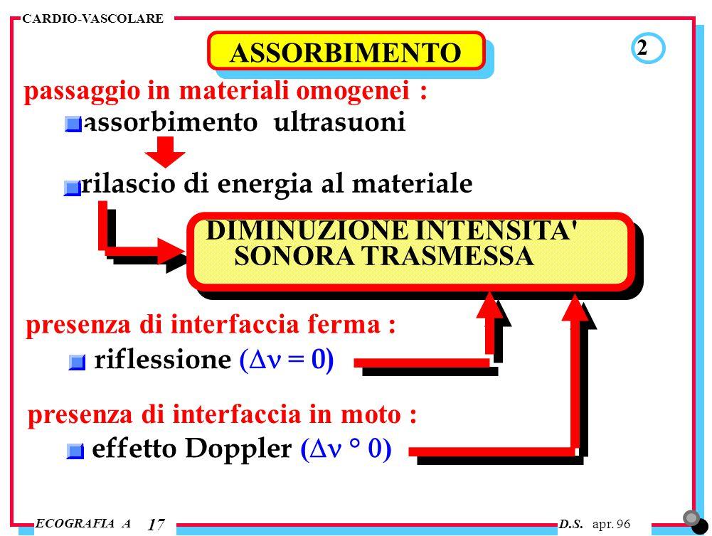 D.S. apr. 96 ECOGRAFIA A CARDIO-VASCOLARE 2 17 ASSORBIMENTO assorbimento ultrasuoni rilascio di energia al materiale passaggio in materiali omogenei :