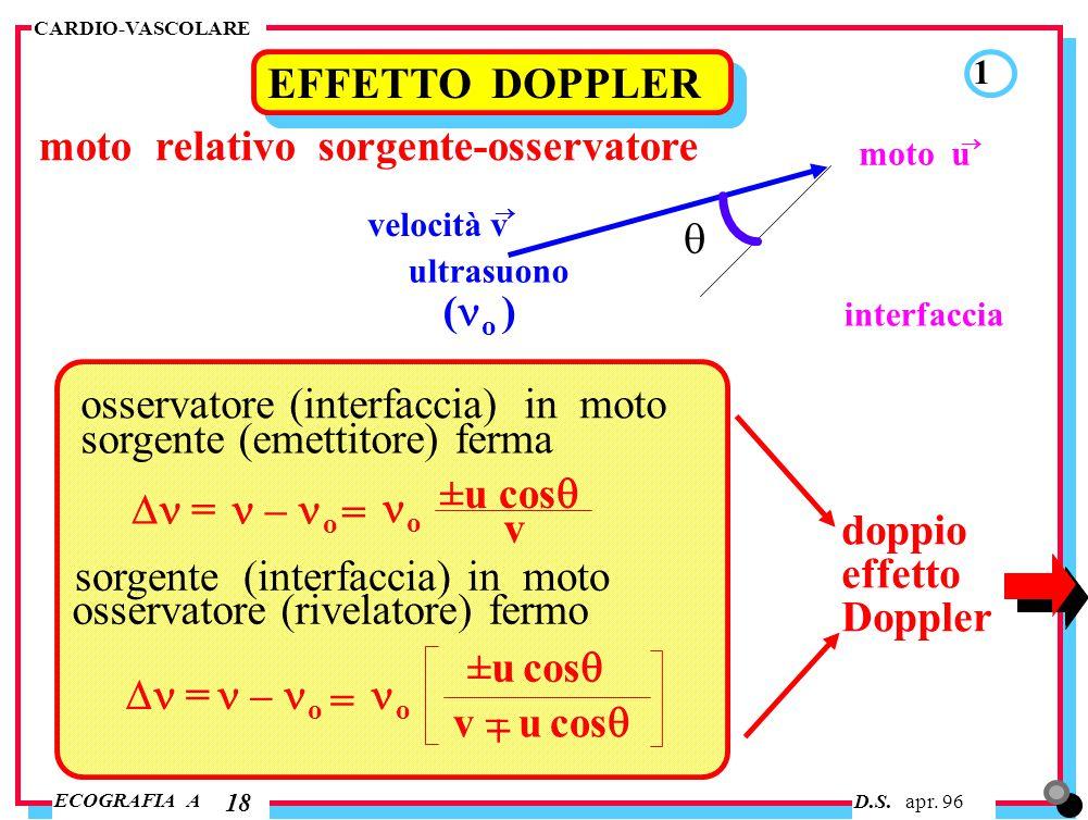 D.S. apr. 96 ECOGRAFIA A CARDIO-VASCOLARE 18 EFFETTO DOPPLER 1 moto relativo sorgente-osservatore  ultrasuono interfaccia moto u  velocità v  ( o )