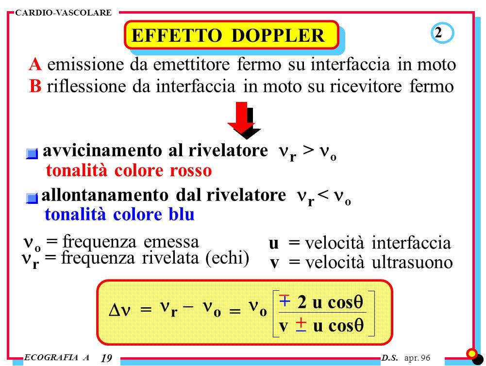 D.S. apr. 96 ECOGRAFIA A CARDIO-VASCOLARE 19 EFFETTO DOPPLER 2 A emissione da emettitore fermo su interfaccia in moto B riflessione da interfaccia in