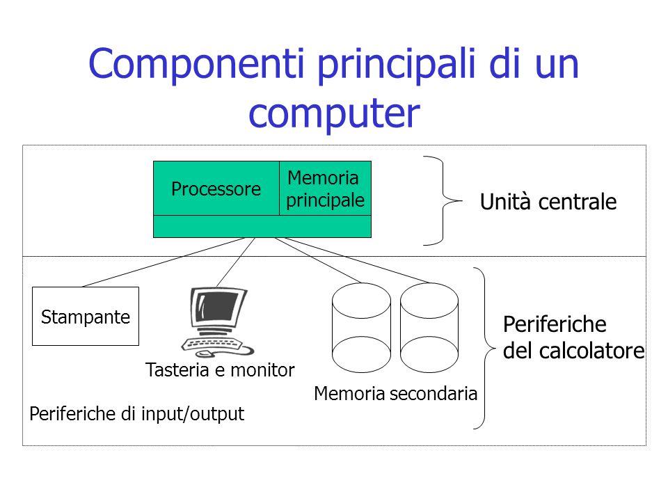 Componenti principali di un computer Unità centrale Processore Stampante Periferiche di input/output Memoria secondaria Memoria principale Tasteria e