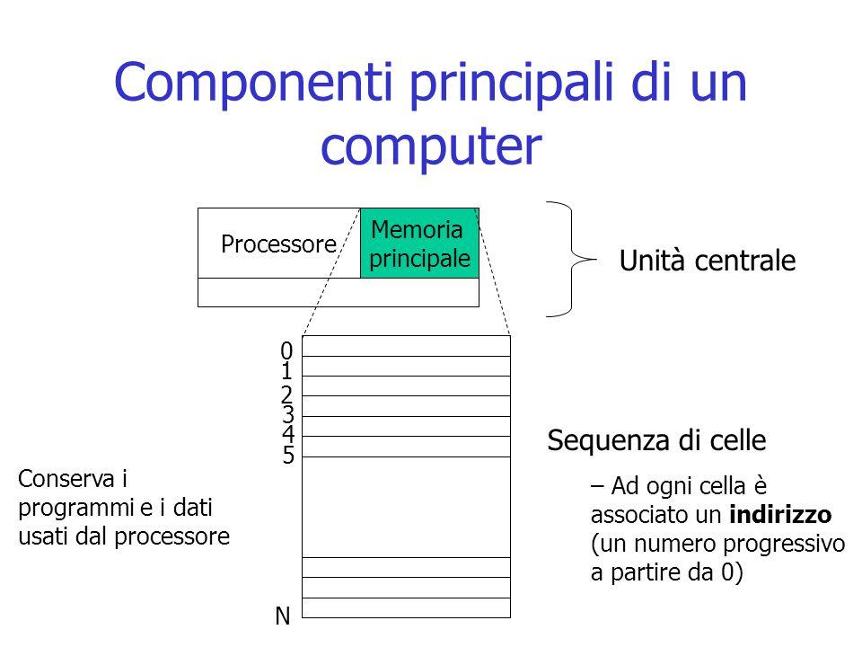 Componenti principali di un computer Unità centrale Processore Memoria principale 0 1 2 3 4 5 N Sequenza di celle – Ad ogni cella è associato un indir