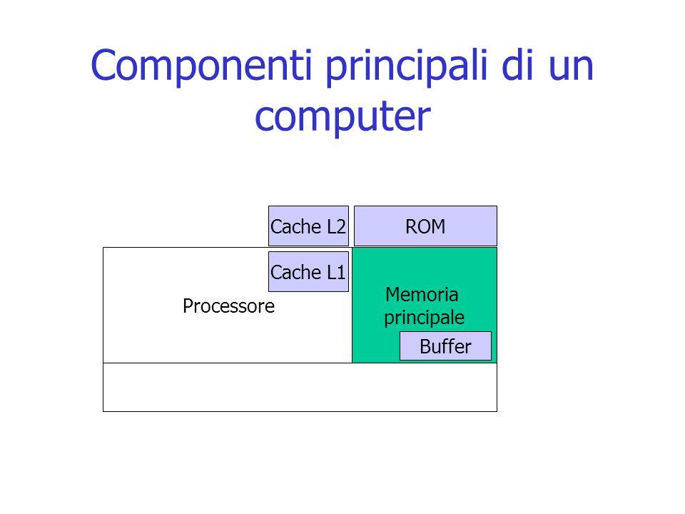 Componenti principali di un computer Processore Memoria principale ROM Buffer Cache L1 Cache L2