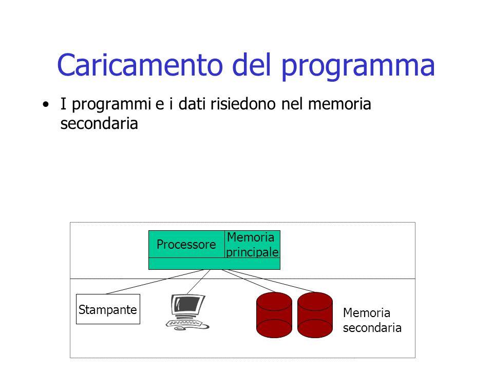 Caricamento del programma I programmi e i dati risiedono nel memoria secondaria Processore Stampante Memoria secondaria Memoria principale