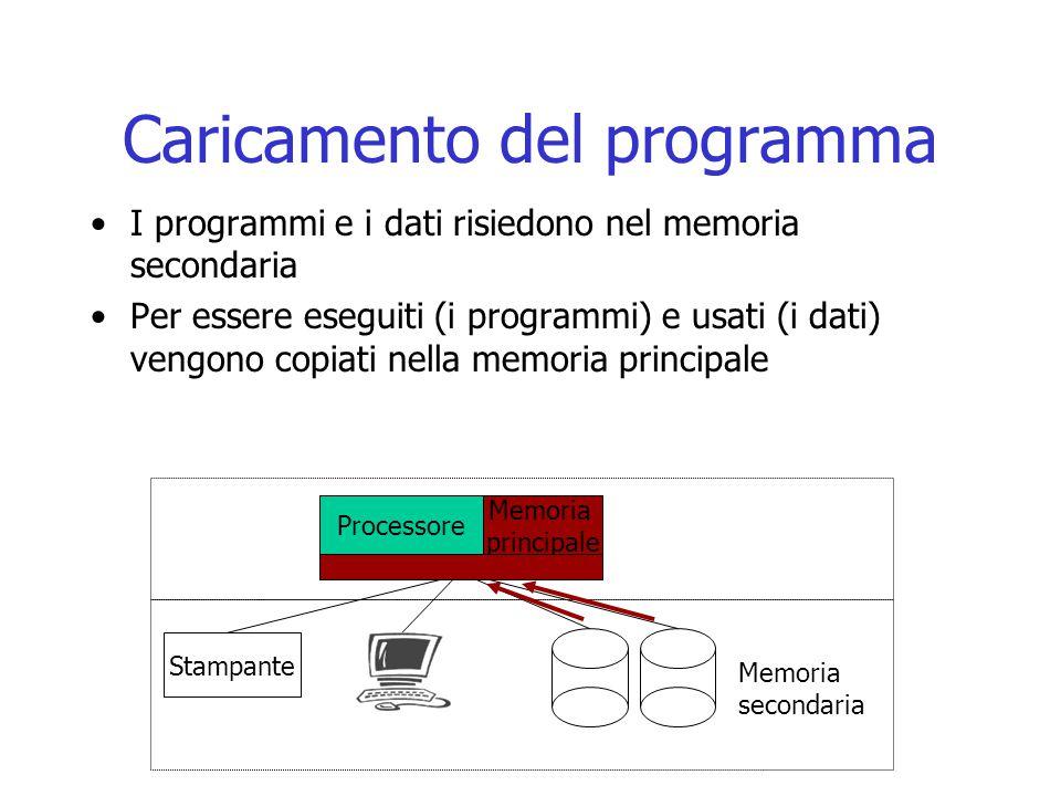 Caricamento del programma I programmi e i dati risiedono nel memoria secondaria Per essere eseguiti (i programmi) e usati (i dati) vengono copiati nel