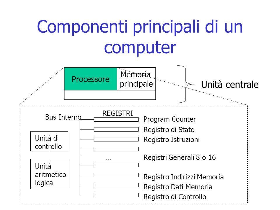 Componenti principali di un computer Unità centrale Processore Memoria principale Unità di controllo Unità aritmetico logica Program Counter REGISTRI