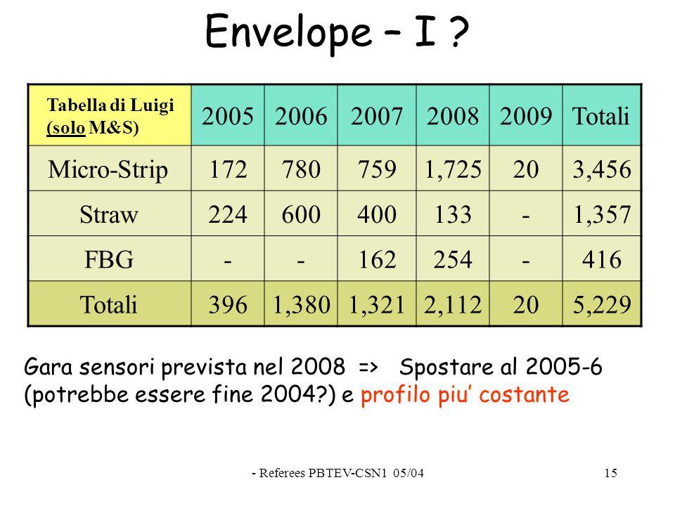 - Referees PBTEV-CSN1 05/0415 Envelope – I .
