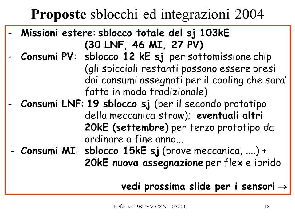 - Referees PBTEV-CSN1 05/0418 Proposte sblocchi ed integrazioni 2004 - Missioni estere: sblocco totale del sj 103kE (30 LNF, 46 MI, 27 PV) - Consumi PV: sblocco 12 kE sj per sottomissione chip (gli spiccioli restanti possono essere presi dai consumi assegnati per il cooling che sara' fatto in modo tradizionale) - Consumi LNF: 19 sblocco sj (per il secondo prototipo della meccanica straw); eventuali altri 20kE (settembre) per terzo prototipo da ordinare a fine anno...