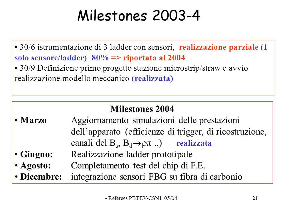 - Referees PBTEV-CSN1 05/0421 Milestones 2003-4 30/6 istrumentazione di 3 ladder con sensori, realizzazione parziale (1 solo sensore/ladder) 80% => riportata al 2004 30/9 Definizione primo progetto stazione microstrip/straw e avvio realizzazione modello meccanico (realizzata) Milestones 2004 MarzoAggiornamento simulazioni delle prestazioni dell'apparato (efficienze di trigger, di ricostruzione, canali del B s, B d ..) realizzata Giugno:Realizzazione ladder prototipale Agosto: Completamento test del chip di F.E.