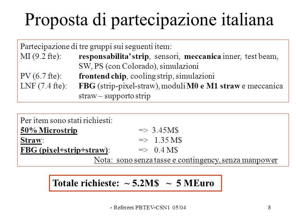 - Referees PBTEV-CSN1 05/048 Proposta di partecipazione italiana Partecipazione di tre gruppi sui seguenti item: MI (9.2 fte): responsabilita' strip, sensori, meccanica inner, test beam, SW, PS (con Colorado), simulazioni PV (6.7 fte): frontend chip, cooling strip, simulazioni LNF (7.4 fte): FBG (strip-pixel-straw), moduli M0 e M1 straw e meccanica straw – supporto strip Per item sono stati richiesti: 50% Microstrip => 3.45M$ Straw: => 1.35 M$ FBG (pixel+strip+straw): => 0.4 M$ Nota: sono senza tasse e contingency, senza manpower Totale richieste: ~ 5.2M$ ~ 5 MEuro