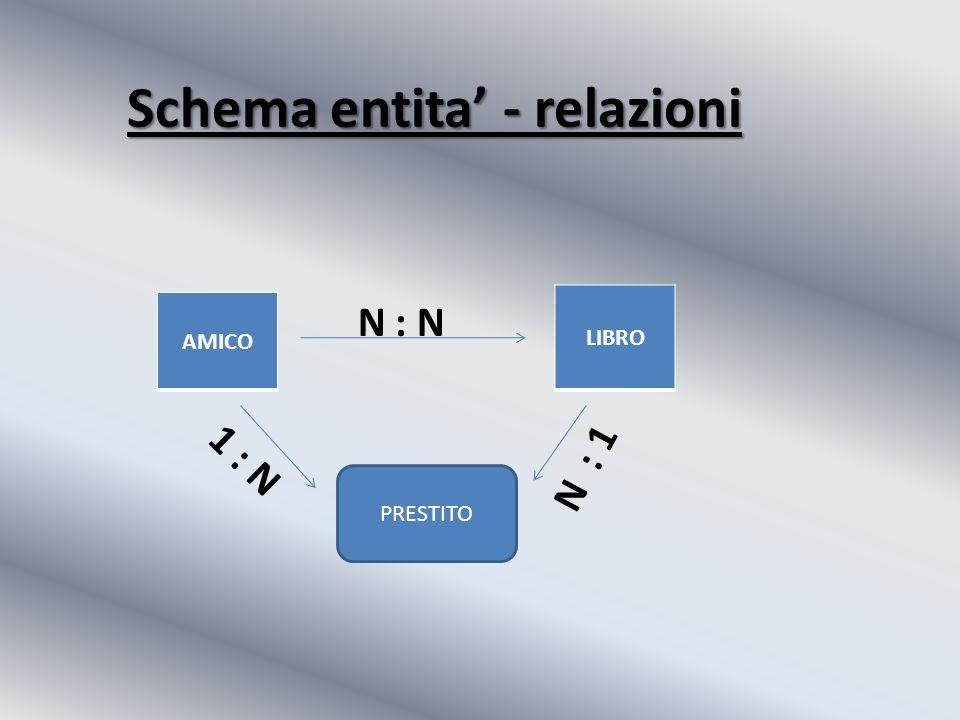 Schema entita' - relazioni N : N AMICO LIBRO PRESTITO 1 : N N : 1