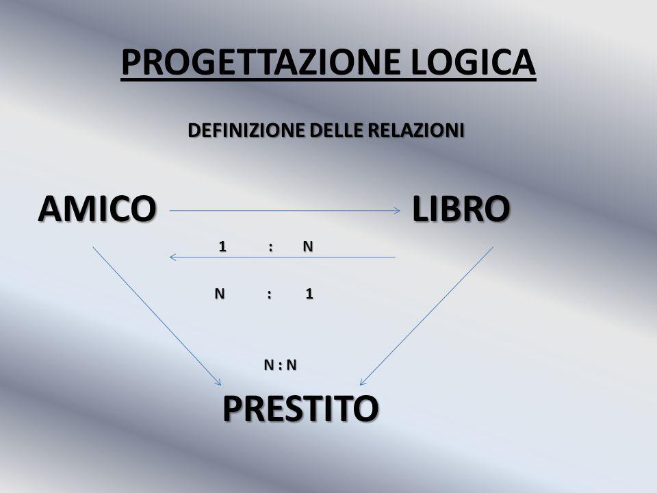 PROGETTAZIONE LOGICA DEFINIZIONE DELLE RELAZIONI AMICO LIBRO 1 : N 1 : N N : 1 N : 1 N : N N : N PRESTITO PRESTITO
