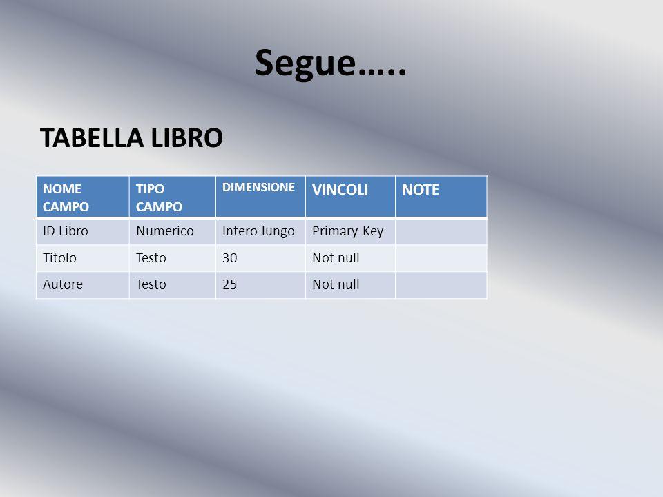 Segue….. TABELLA LIBRO NOME CAMPO TIPO CAMPO DIMENSIONE VINCOLINOTE ID LibroNumericoIntero lungoPrimary Key TitoloTesto30Not null AutoreTesto25Not nul