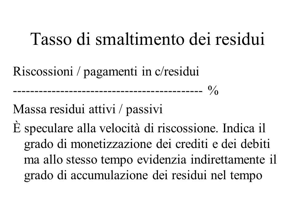 Tasso di smaltimento dei residui Riscossioni / pagamenti in c/residui -------------------------------------------- % Massa residui attivi / passivi È speculare alla velocità di riscossione.