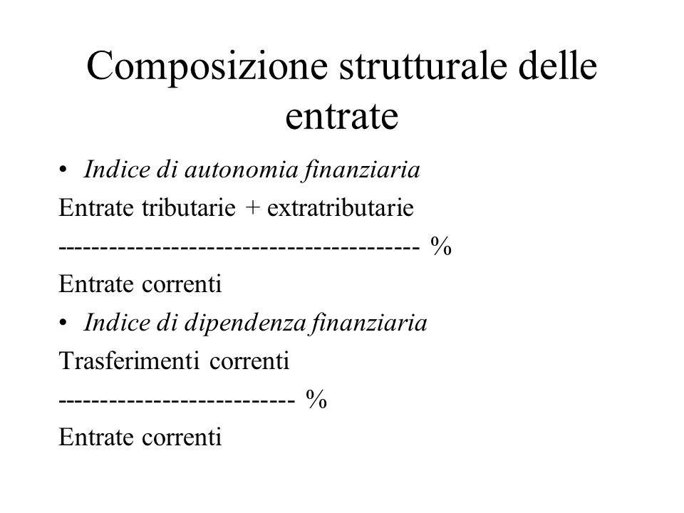 Composizione strutturale delle entrate Indice di autonomia finanziaria Entrate tributarie + extratributarie ----------------------------------------- % Entrate correnti Indice di dipendenza finanziaria Trasferimenti correnti --------------------------- % Entrate correnti