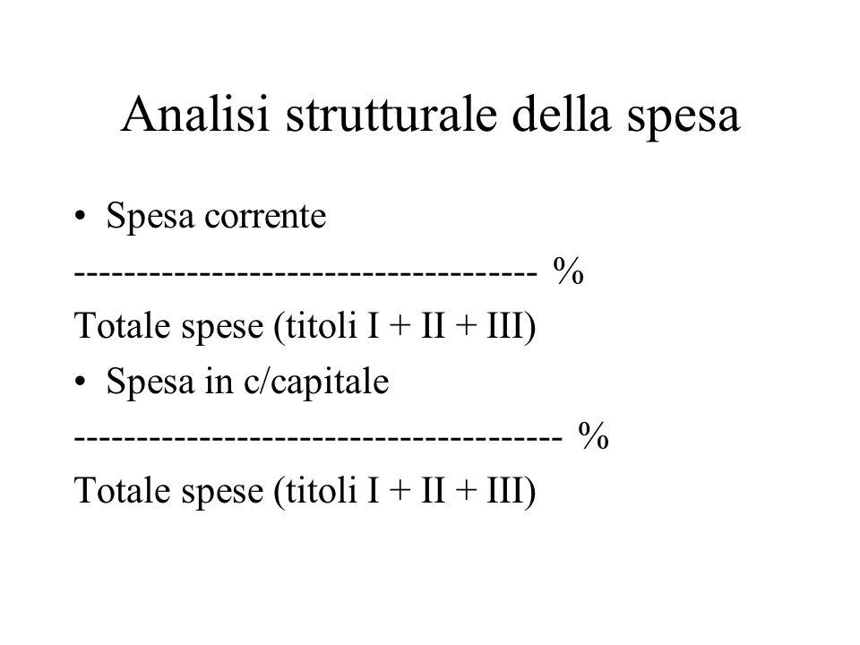 Analisi strutturale della spesa Spesa corrente ------------------------------------- % Totale spese (titoli I + II + III) Spesa in c/capitale --------------------------------------- % Totale spese (titoli I + II + III)