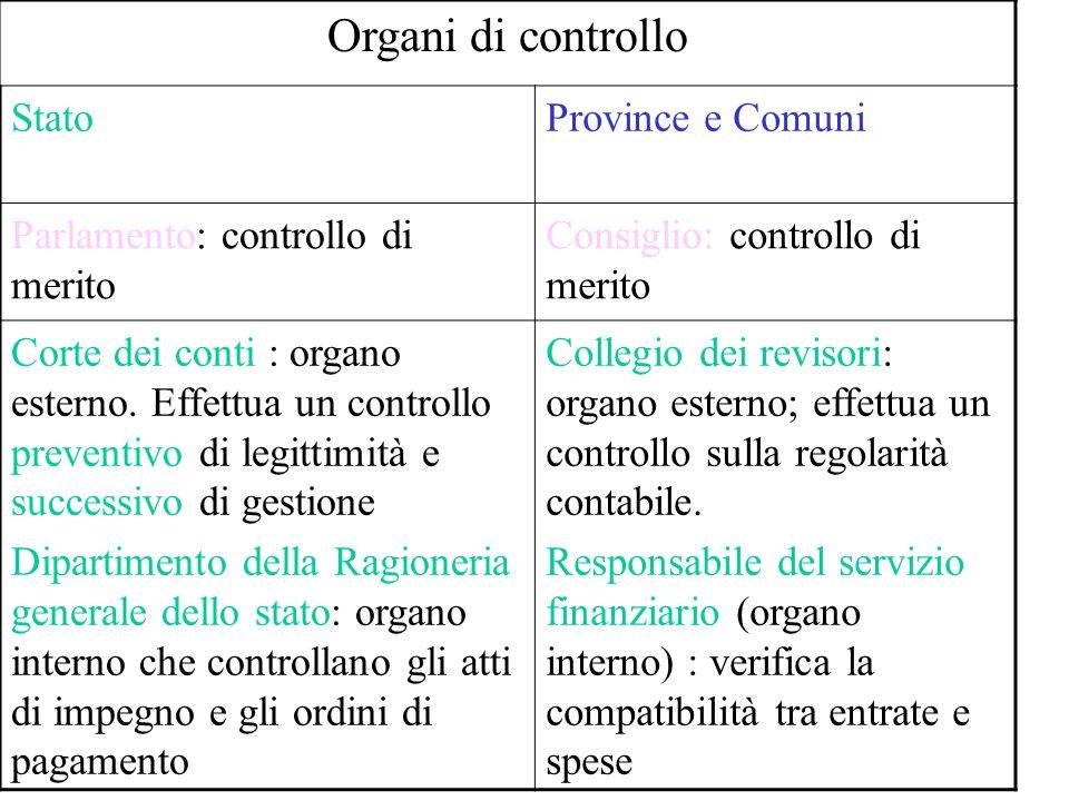 Organi di controllo StatoProvince e Comuni Parlamento: controllo di merito Consiglio: controllo di merito Corte dei conti : organo esterno.