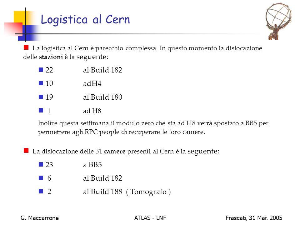 ATLAS - LNF G. MaccarroneFrascati, 31 Mar.