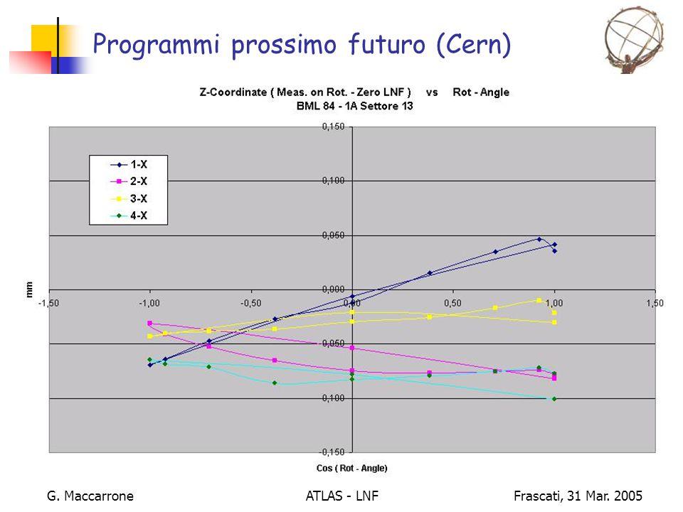 ATLAS - LNF G. MaccarroneFrascati, 31 Mar. 2005 Programmi prossimo futuro (Cern)