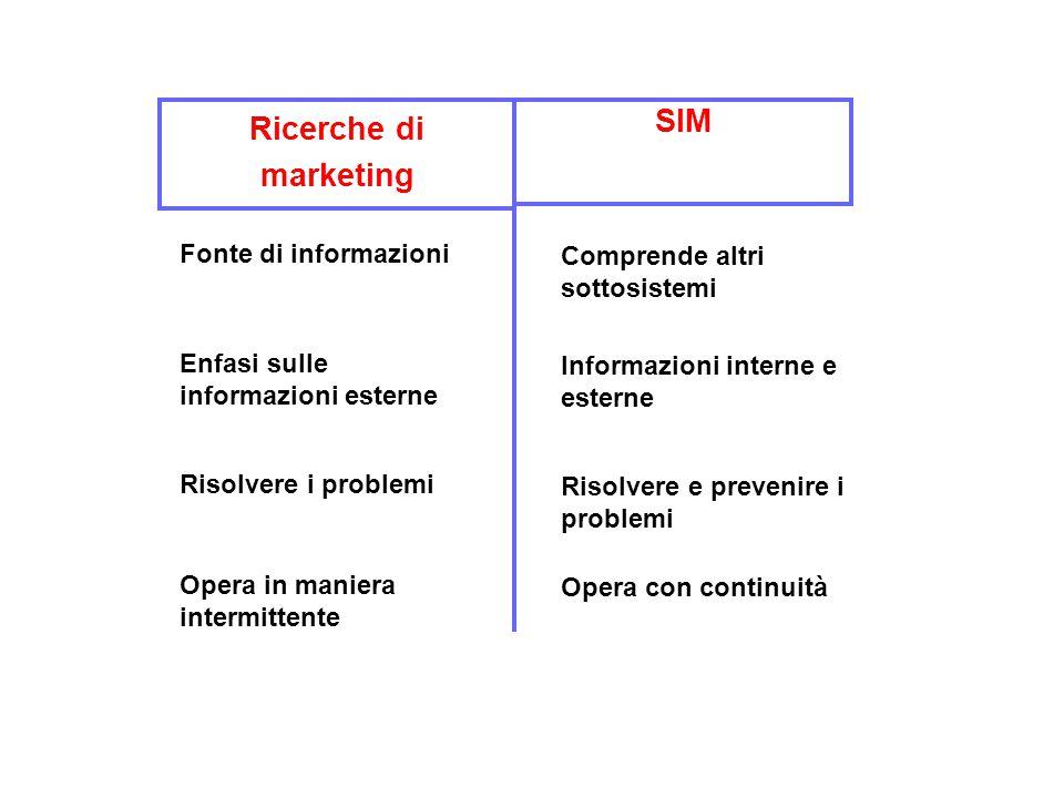 Ricerche di marketing SIM Fonte di informazioni Comprende altri sottosistemi Enfasi sulle informazioni esterne Informazioni interne e esterne Risolvere i problemi Risolvere e prevenire i problemi Opera in maniera intermittente Opera con continuità